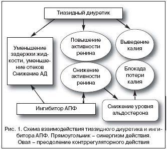 normodipinas sergant hipertenzija)