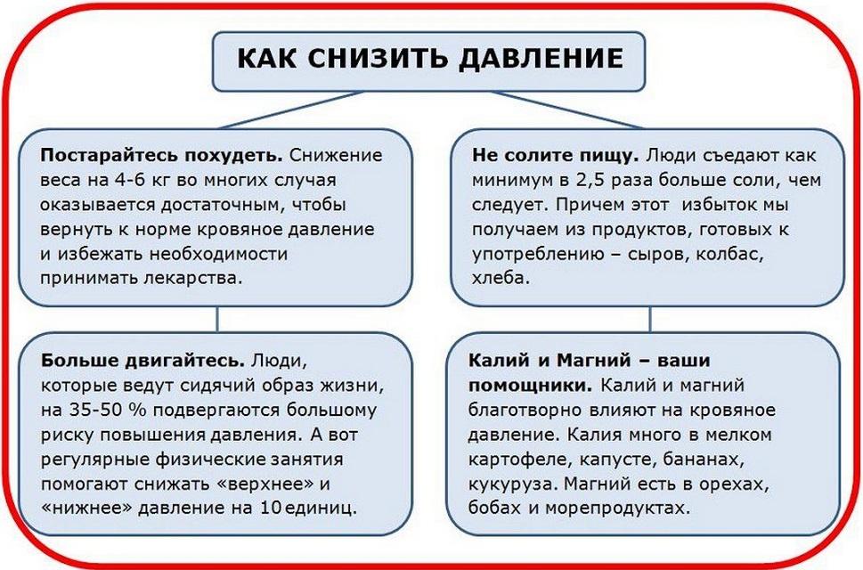 bergamočių nuo hipertenzijos)