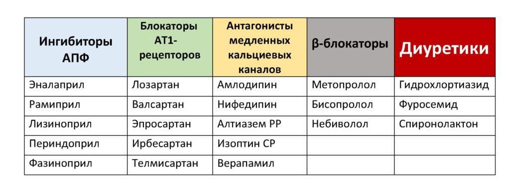 kaip gerti hipertenzija sergantį loristą)